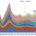 Honeywell прогнозирует рост поставок в 2020