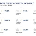 Налет бизнес-авиации рекордно низкий